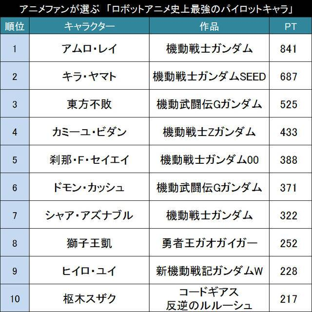 やはりガンダムが最強!?アニメファンが選ぶ「ロボットアニメ史上最強のパイロットキャラ」TOP20!