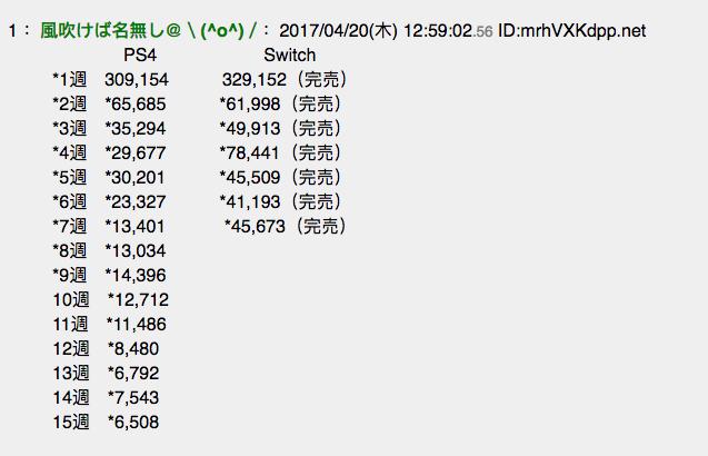 【悲報】海外kotakuに、なんJソースのスイッチ・PS4の週販比較が載るwwwwwwww