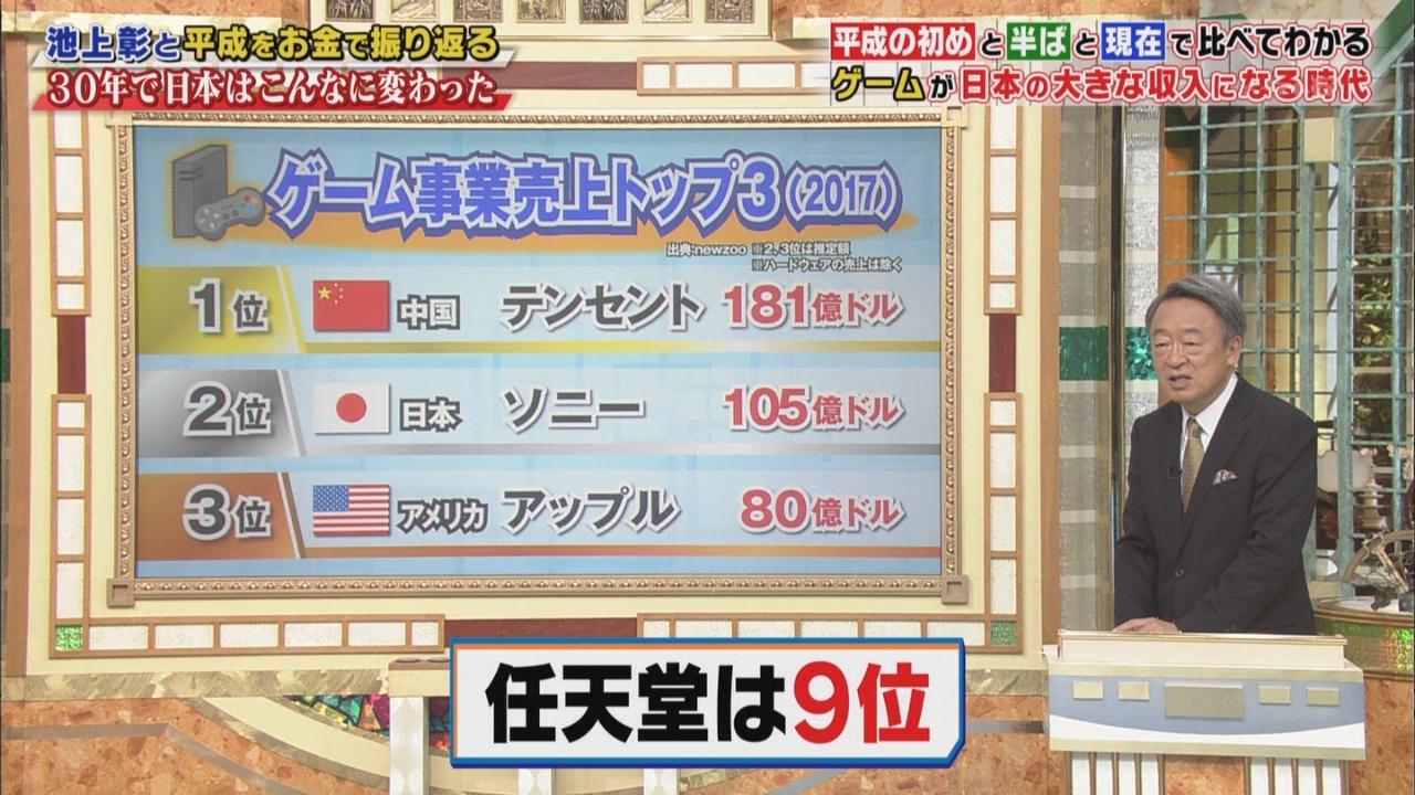 【悲報】世界のゲーム会社売上ランキングのアレ、2020年最新版が公開!!