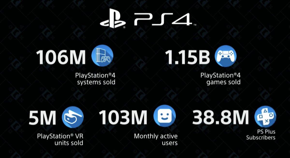 【衝撃】PS4の売上、1億600万台突破wwwwwwwwwwwwwww