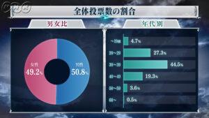 【悲報】全FF大投票未成年層投票率5%以下の衝撃