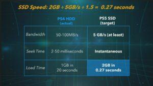 【悲報】PS5さん、NVMe SSDスロット搭載も市販品は使えない模様