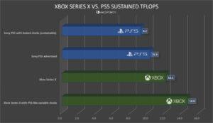 【朗報】XboxSeriesXをPS5と同じピーククロックで回した場合、14.6TFLOPSだと判明する!