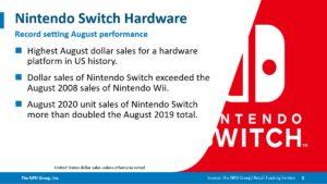【NPD 20年8月】 Switch、8月の歴代最高ドル売上を樹立。売上台数は去年の倍以上に