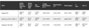【朗報】AppleのM1、GeForce GTX 1050 Tiをベンチマークで上回る、ノートPCでゲームができる時代に